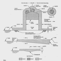 جزوه انتخاب تجهیزات برقی ضدانفجار در صنایع نفت و گاز و پتروشیمی