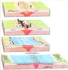 پاورپوینت زمین شناسی مهندسی زمین ساخت ورقه ای Plate tectonic در 102 اسلاید کاملا قابل ویرایش